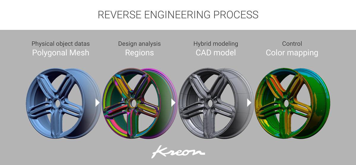 Reverse engineering process